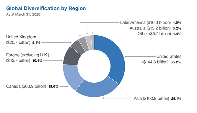 FAQ global diversification by region chart