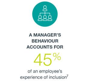 managers Behavior Citation 7