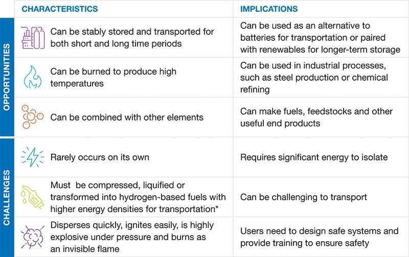 Hydrogen-WP_Characteristics_Chart_EN