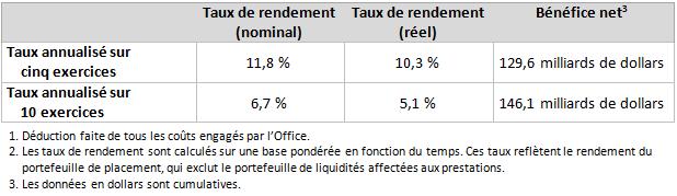 YE Investment Rate of Return Mar2017_fr