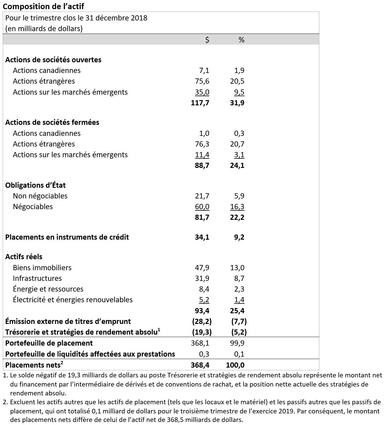 Asset Mix FR Q3F19