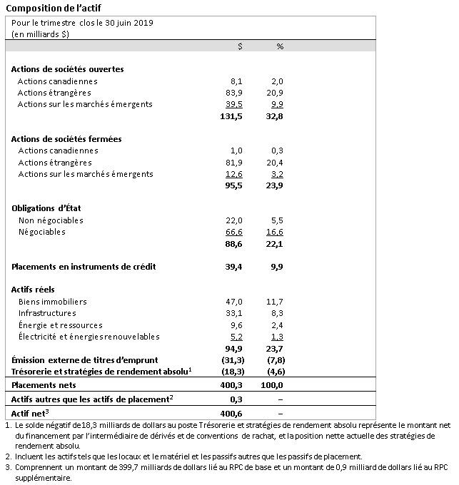 Asset mix table FR